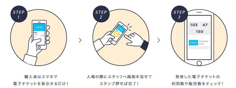 STORES.jpでの電子チケットの支払方法