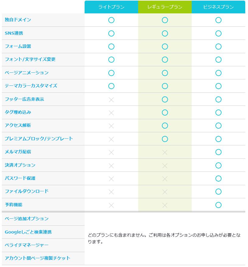 ペライチのオプション機能とプランの対応表