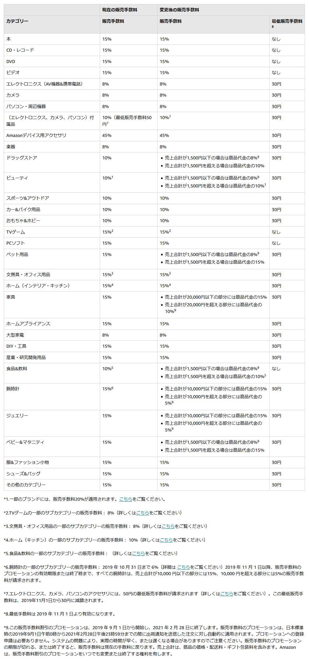 Amazon出品・販売手数料一覧