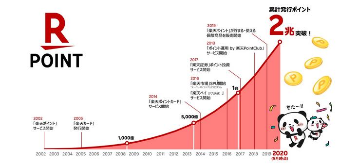 楽天ポイント累計発行2兆円