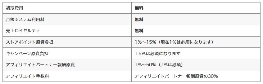 Yahoo!ショッピング出店の手数料に関する内訳